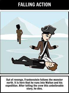 Victor Frankenstein Essays: Topics, Examples - How To